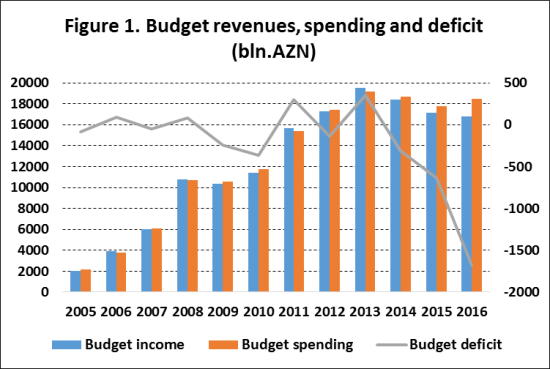 Lower oil revenues higher public debt the implications of low oil sources authors calculations based on data from the azerbaijan republic ministry of finance and budget publicscrutiny Gallery